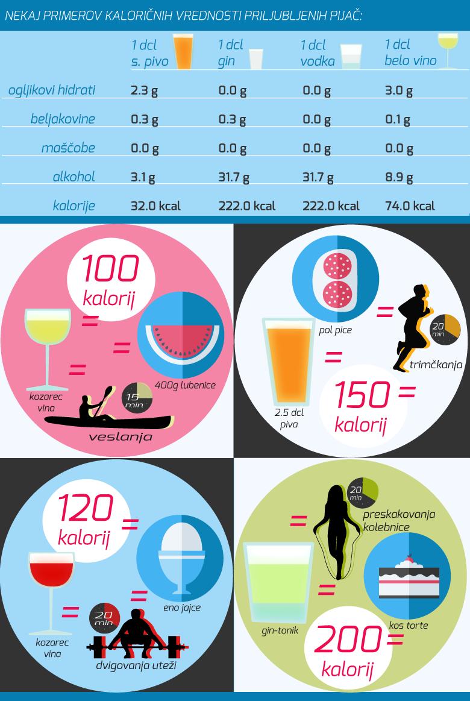 kalorije-alko-tabela